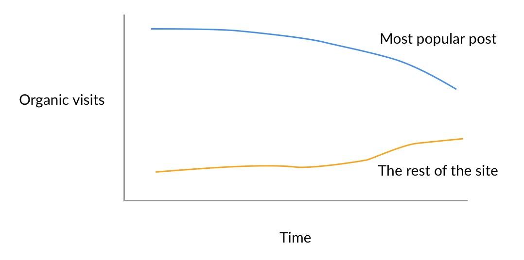 declining-organic-traffic-